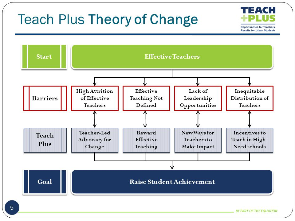BE PART OF THE EQUATION T3 Impact 16 T3 schools outperformed every possible comparison group on student learning growth.