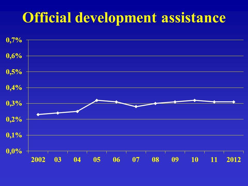 Official development assistance