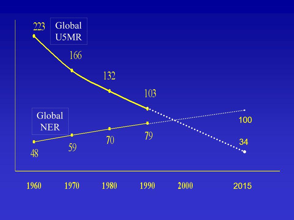 Global U5MR Global NER 2015 100 34