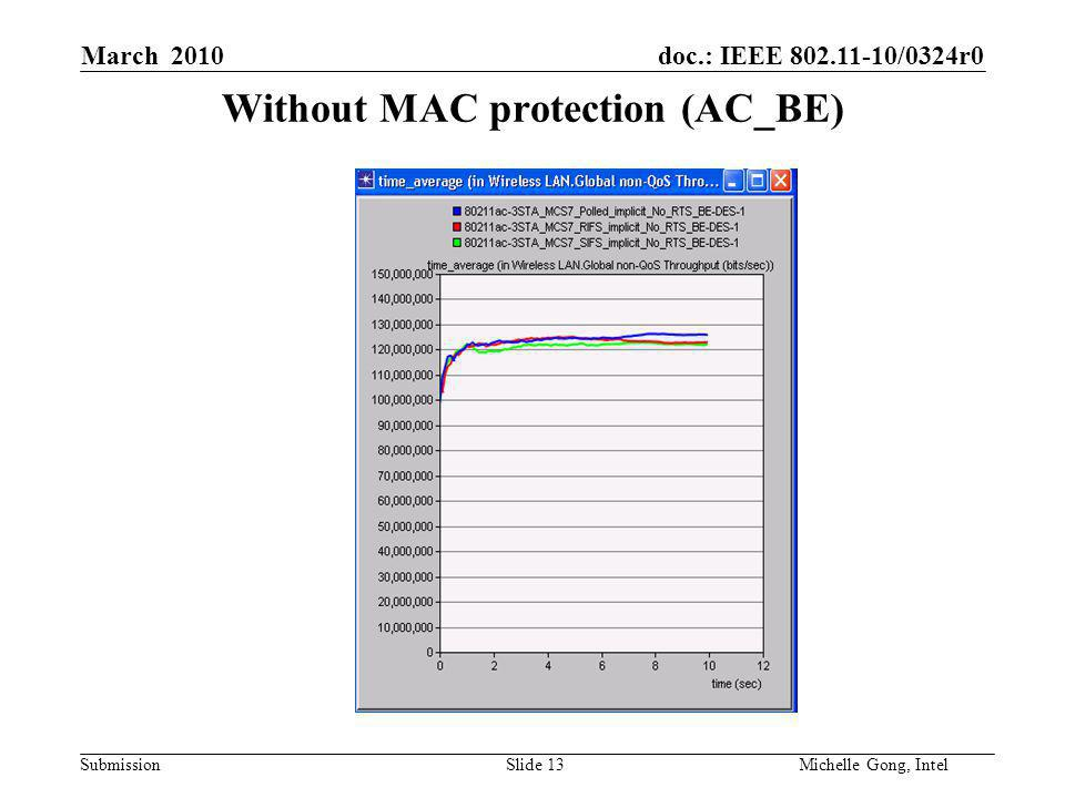 doc.: IEEE 802.11-10/0324r0 Submission Slide 13Michelle Gong, Intel March 2010 Without MAC protection (AC_BE)