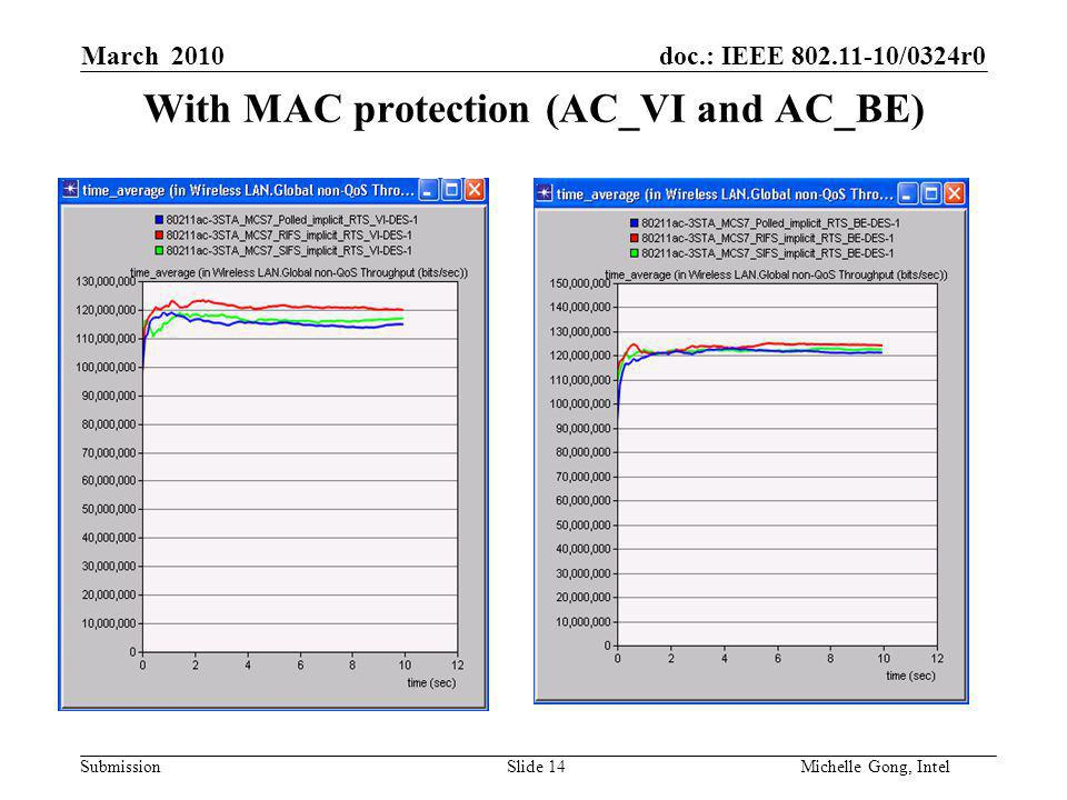 doc.: IEEE 802.11-10/0324r0 Submission Slide 14Michelle Gong, Intel March 2010 With MAC protection (AC_VI and AC_BE)
