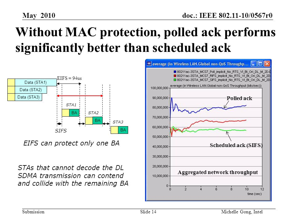 doc.: IEEE 802.11-10/0567r0 Submission Slide 14Michelle Gong, Intel May 2010 Without MAC protection, polled ack performs significantly better than scheduled ack Data (STA1) Data (STA3) Data (STA2) BA SIFS EIFS = 94us BA STA1 STA2 STA3 EIFS can protect only one BA STAs that cannot decode the DL SDMA transmission can contend and collide with the remaining BA Aggregated network throughput Polled ack Scheduled ack (SIFS)