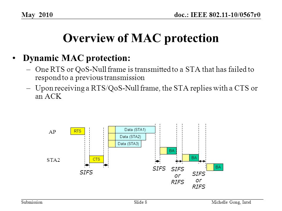 doc.: IEEE 802.11-10/0567r0 Submission Slide 8Michelle Gong, Intel May 2010 Overview of MAC protection Dynamic MAC protection: –One RTS or QoS-Null frame is transmitted to a STA that has failed to respond to a previous transmission –Upon receiving a RTS/QoS-Null frame, the STA replies with a CTS or an ACK Data (STA1) Data (STA3) BA Data (STA2) BA SIFS RTS CTS SIFS SIFS or RIFS AP STA2