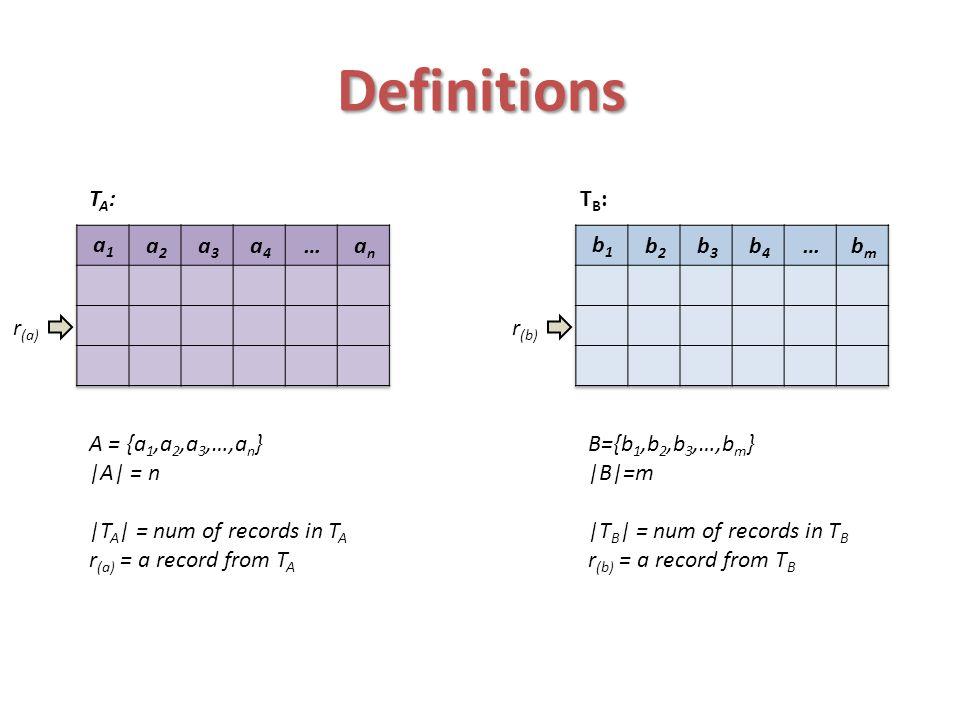 Definitions TA:TA:TB:TB: bmbm …b4b4 b3b3 b2b2 b1b1 anan …a4a4 a3a3 a2a2 a1a1 T A x T B : r=(r (a), r (b) )
