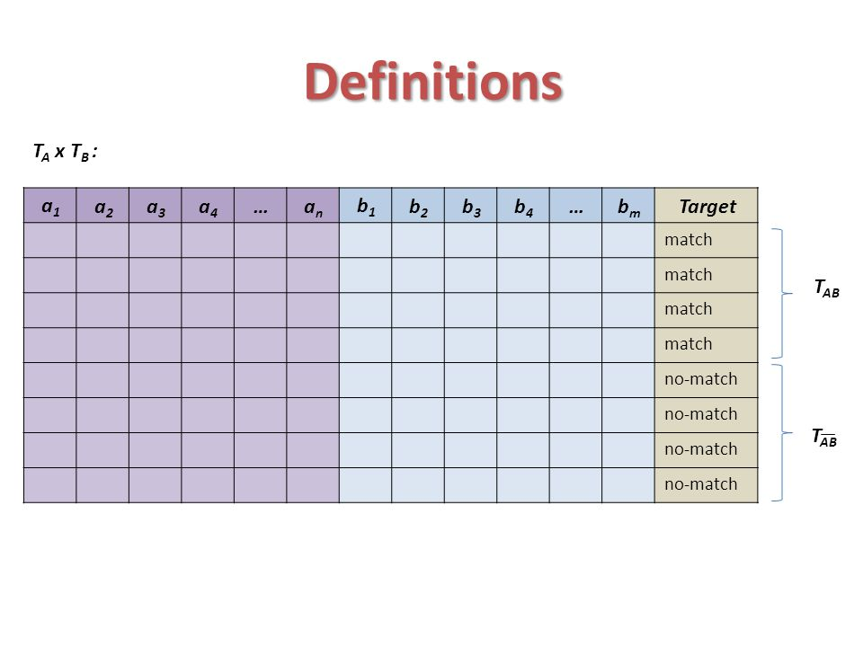Definitions Targetbmbm …b4b4 b3b3 b2b2 b1b1 anan …a4a4 a3a3 a2a2 a1a1 match no-match T A x T B : T AB