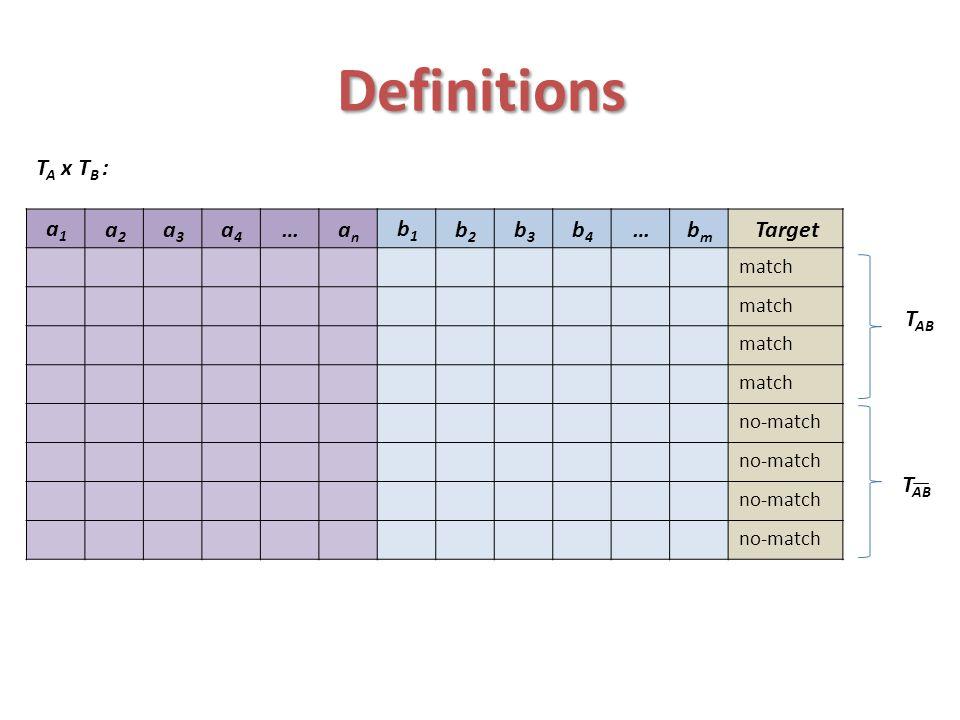 Definitions d a=v1 d1 a=v2 d2 bmbm …b1b1 anan …a2a2 a1a1 v1v1 v1v1 v1v1 bmbm …b1b1 anan …a2a2 a1a1 v2v2 v2v2 v2v2
