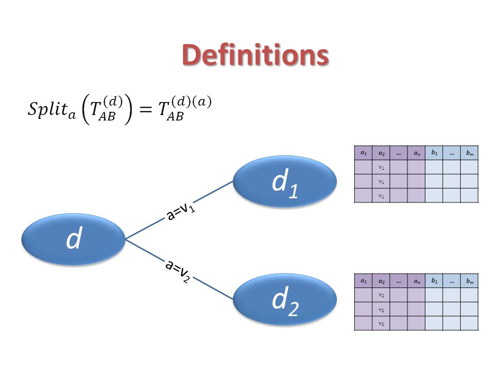 Definitions A d4 = {a 1,a 2 } A d2 = {a 1 } A d ⊆A – the subset of attributes of T A that were already selected as splitting attributes in the path from the root of the tree to node d.