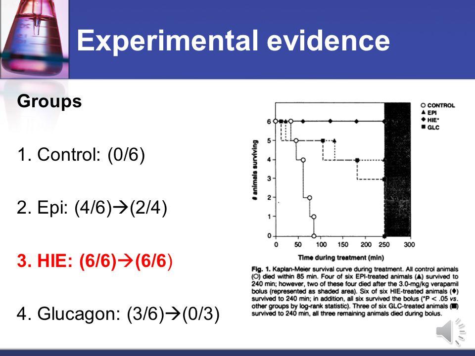 Groups 1. Control: (0/6) 2. Epi: (4/6)  (2/4) 3. HIE: (6/6)  (6/6) 4. Glucagon: (3/6)  (0/3)