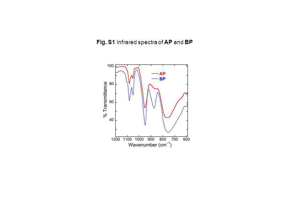 Fig. S1 Infrared spectra of AP and BP