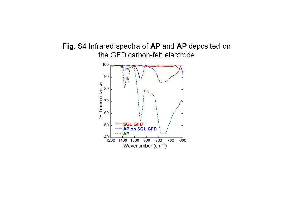 Fig. S4 Infrared spectra of AP and AP deposited on the GFD carbon-felt electrode