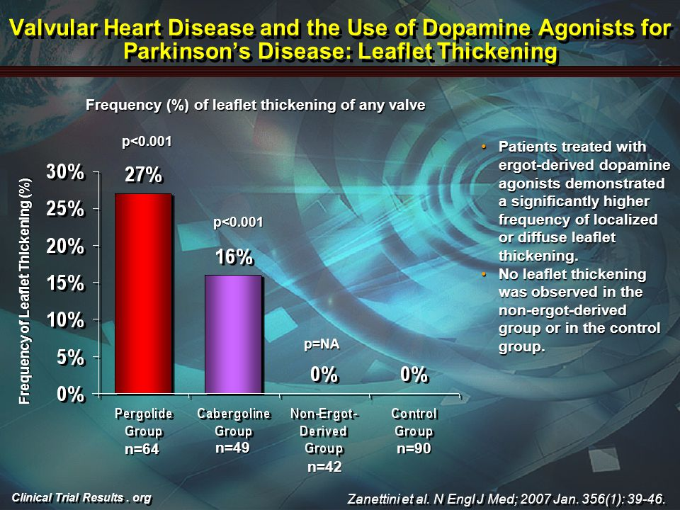 Clinical Trial Results. org Valvular Heart Disease and the Use of Dopamine Agonists for Parkinson's Disease: Leaflet Thickening Patients treated with