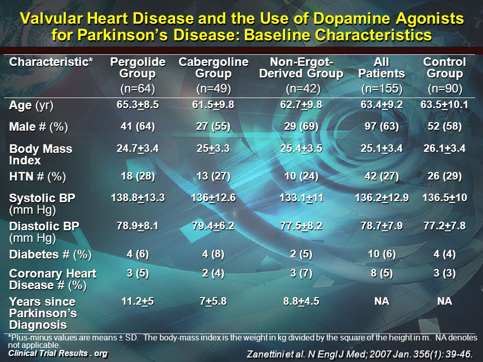 Clinical Trial Results. org Valvular Heart Disease and the Use of Dopamine Agonists for Parkinson's Disease: Baseline Characteristics Characteristic*
