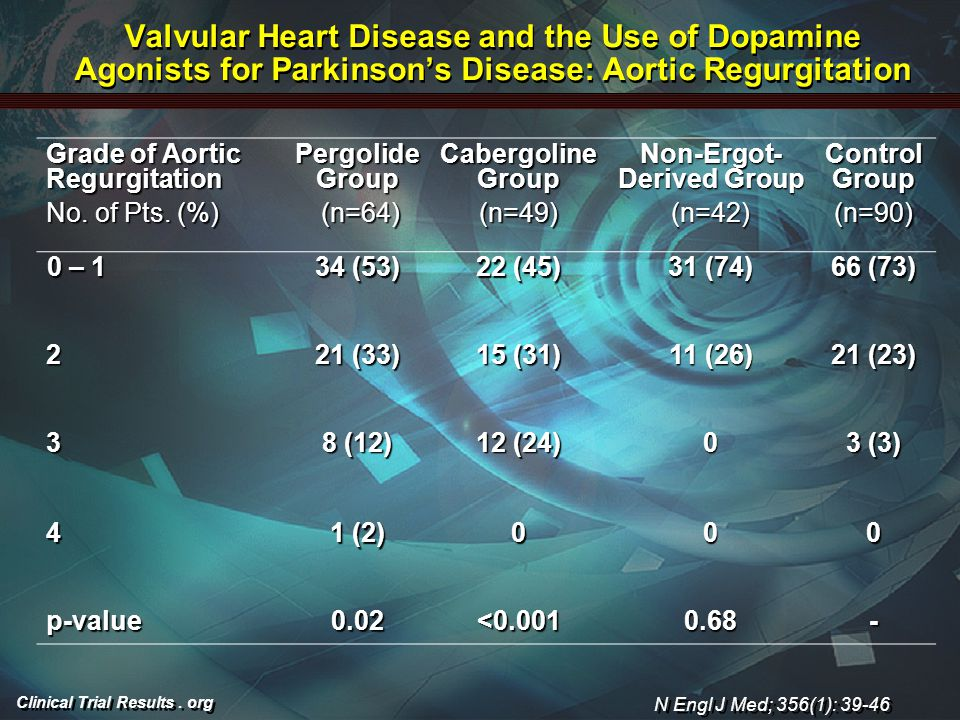 Clinical Trial Results. org Valvular Heart Disease and the Use of Dopamine Agonists for Parkinson's Disease: Aortic Regurgitation Grade of Aortic Regu