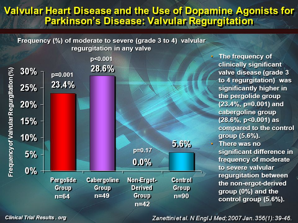 Clinical Trial Results. org Valvular Heart Disease and the Use of Dopamine Agonists for Parkinson's Disease: Valvular Regurgitation The frequency of c