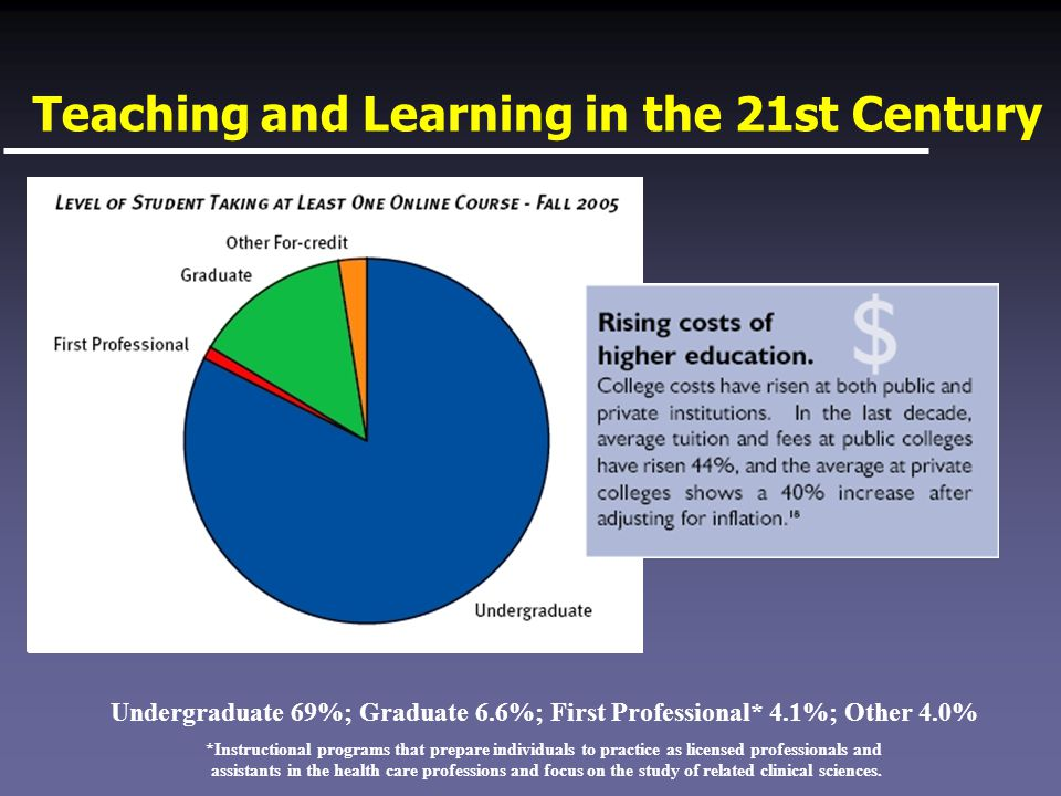 Teaching and Learning in the 21st Century Undergraduate 69%; Graduate 6.6%; First Professional* 4.1%; Other 4.0% *Instructional programs that prepare individuals to practice as licensed professionals and assistants in the health care professions and focus on the study of related clinical sciences.