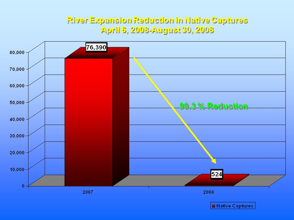 River Expansion Reduction in Native Captures April 6, 2008-August 30, 2008 River Expansion Reduction in Native Captures April 6, 2008-August 30, 2008 99.3 % Reduction