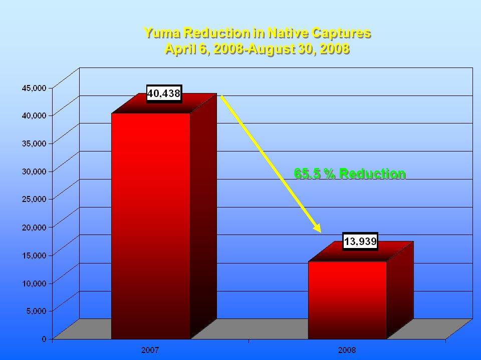 Yuma Reduction in Native Captures April 6, 2008-August 30, 2008 Yuma Reduction in Native Captures April 6, 2008-August 30, 2008 65.5 % Reduction