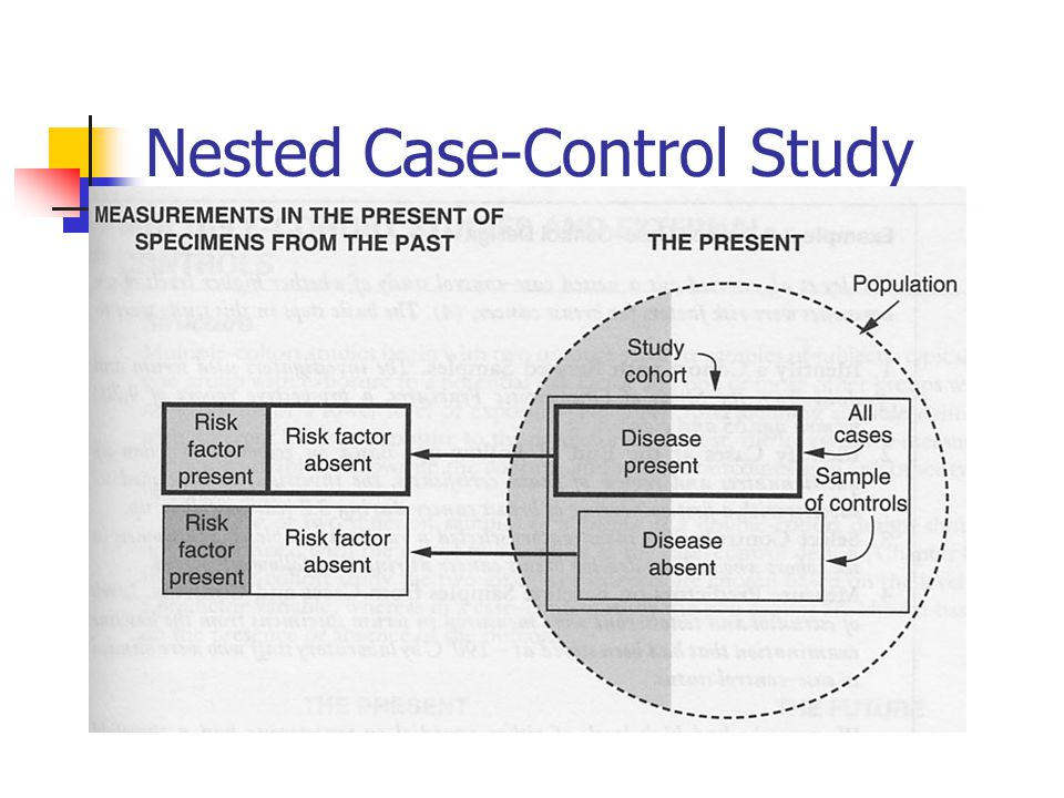 Nested Case-Control Study