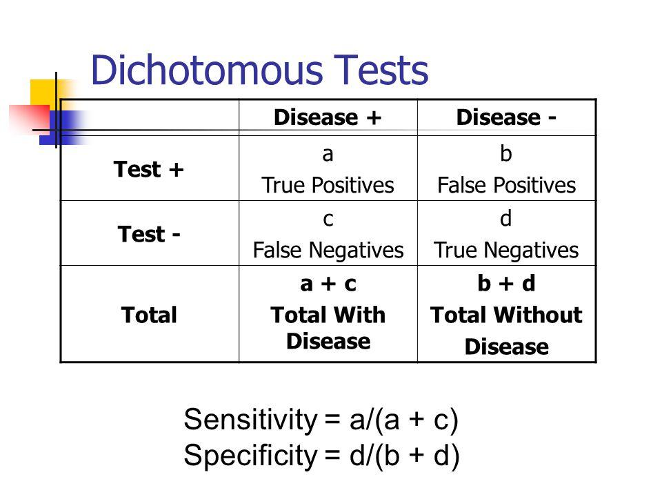 Dichotomous Tests Disease +Disease - Test + a True Positives b False Positives Test - c False Negatives d True Negatives Total a + c Total With Diseas