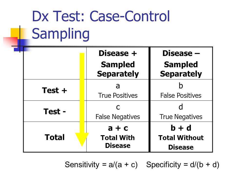 Dx Test: Case-Control Sampling Disease + Sampled Separately Disease – Sampled Separately Test + a True Positives b False Positives Test - c False Nega