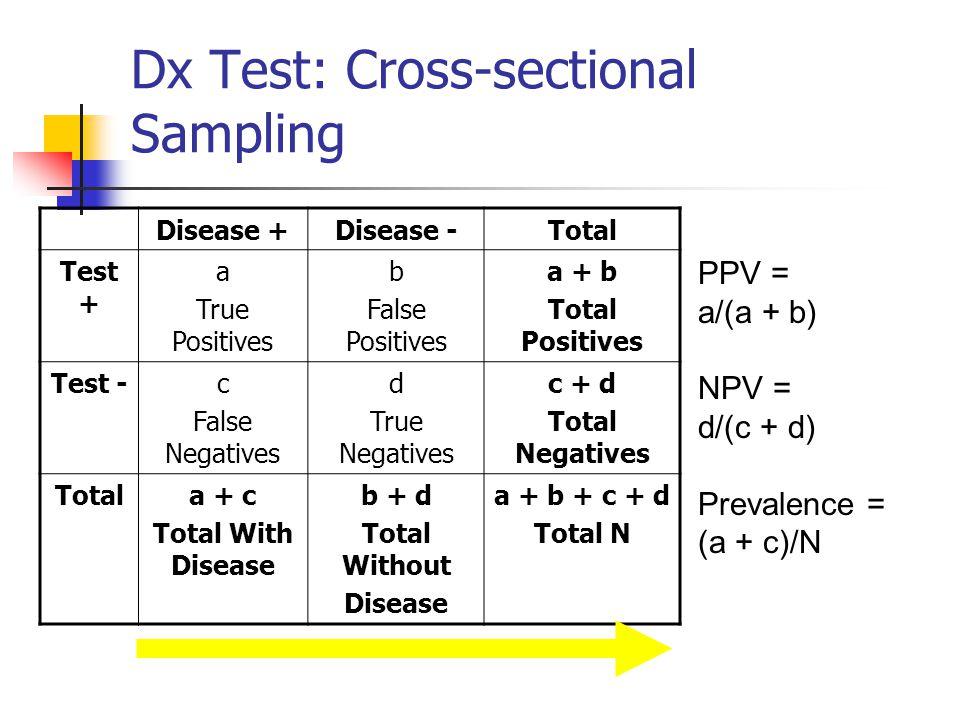 Dx Test: Cross-sectional Sampling PPV = a/(a + b) NPV = d/(c + d) Prevalence = (a + c)/N Disease +Disease -Total Test + a True Positives b False Posit
