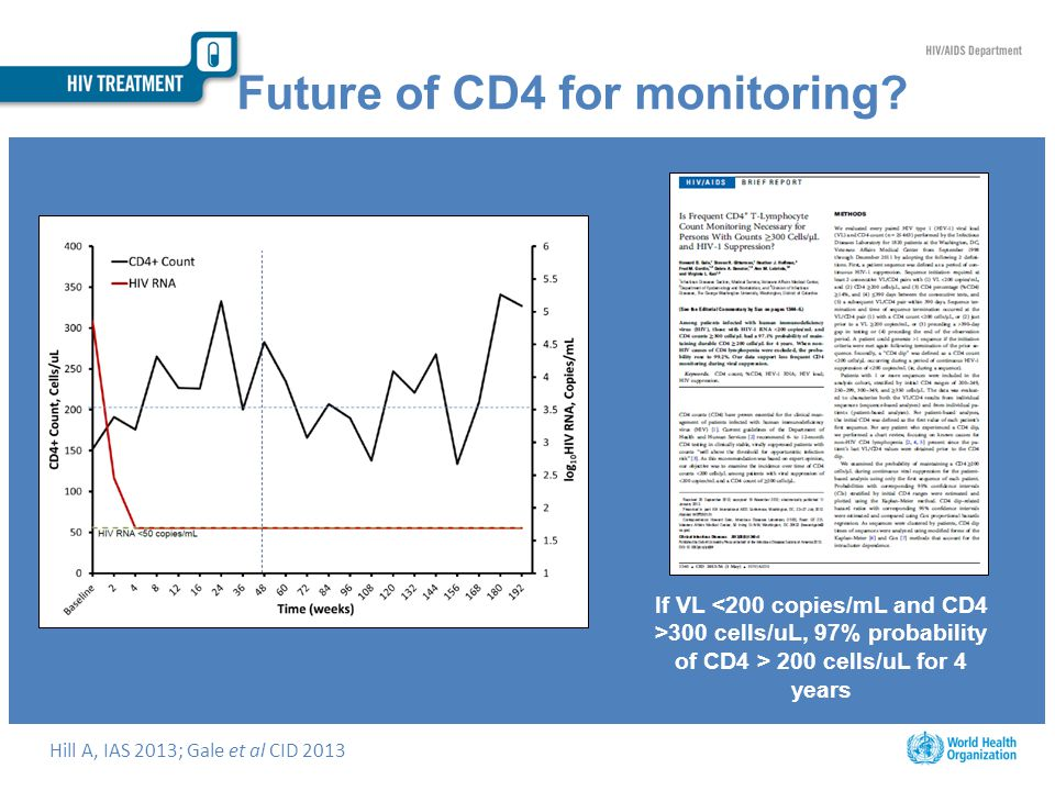 Future of CD4 for monitoring.