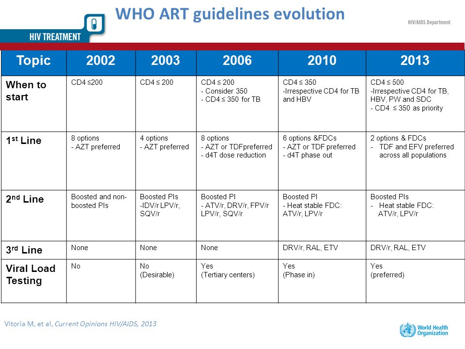 WHO ART guidelines evolution Topic20022003200620102013 When to start CD4 ≤200 - Consider 350 - CD4 ≤ 350 for TB CD4 ≤ 350 -Irrespective CD4 for TB and HBV CD4 ≤ 500 -Irrespective CD4 for TB, HBV, PW and SDC - CD4 ≤ 350 as priority 1 st Line 8 options - AZT preferred 4 options - AZT preferred 8 options - AZT or TDFpreferred - d4T dose reduction 6 options &FDCs - AZT or TDF preferred - d4T phase out 2 options & FDCs -TDF and EFV preferred across all populations 2 nd Line Boosted and non- boosted PIs Boosted PIs -IDV/r LPV/r, SQV/r Boosted PI - ATV/r, DRV/r, FPV/r LPV/r, SQV/r Boosted PI - Heat stable FDC: ATV/r, LPV/r Boosted PIs -Heat stable FDC: ATV/r, LPV/r 3 rd Line None DRV/r, RAL, ETV Viral Load Testing No (Desirable) Yes (Tertiary centers) Yes (Phase in) Yes (preferred) Vitoria M, et al, Current Opinions HIV/AIDS, 2013