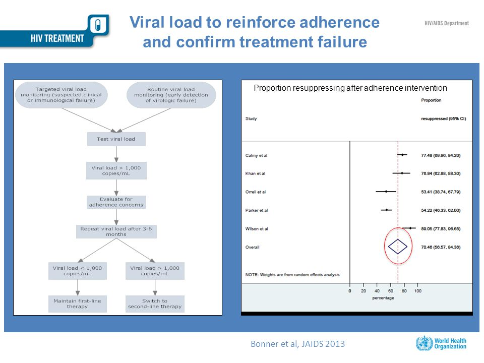 Viral load to reinforce adherence and confirm treatment failure Proportion resuppressing after adherence intervention Bonner et al, JAIDS 2013
