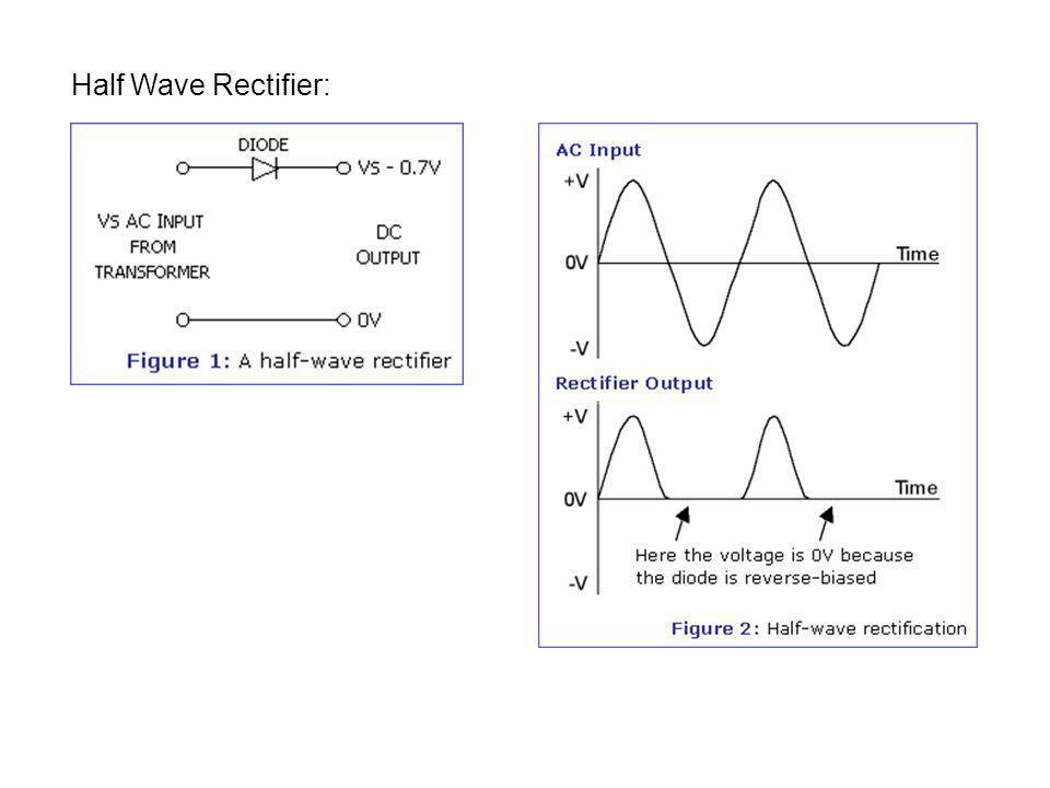 Half Wave Rectifier: