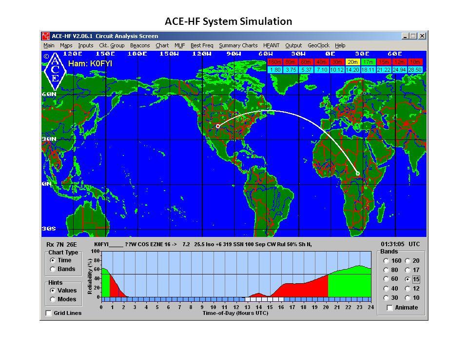 ACE-HF System Simulation