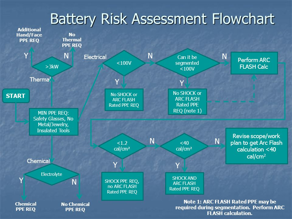 Battery Risk Assessment Flowchart START MIN PPE REQ: Safety Glasses, No Metal/Jewelry, Insulated Tools >3kW <100V Electrolyte Thermal Chemical Perform ARC FLASH Calc No SHOCK or ARC FLASH Rated PPE REQ Y N N Y Chemical PPE REQ No Chemical PPE REQ NY Additional Hand/Face PPE REQ No Thermal PPE REQ <1.2 cal/cm² No SHOCK or ARC FLASH Rated PPE REQ (note 1) Can it be segmented <100V N Y N <40 cal/cm² SHOCK PPE REQ, no ARC FLASH Rated PPE REQ Y SHOCK AND ARC FLASH Rated PPE REQ Y Electrical Revise scope/work plan to get Arc Flash calculation <40 cal/cm 2 N Note 1: ARC FLASH Rated PPE may be required during segmentation.