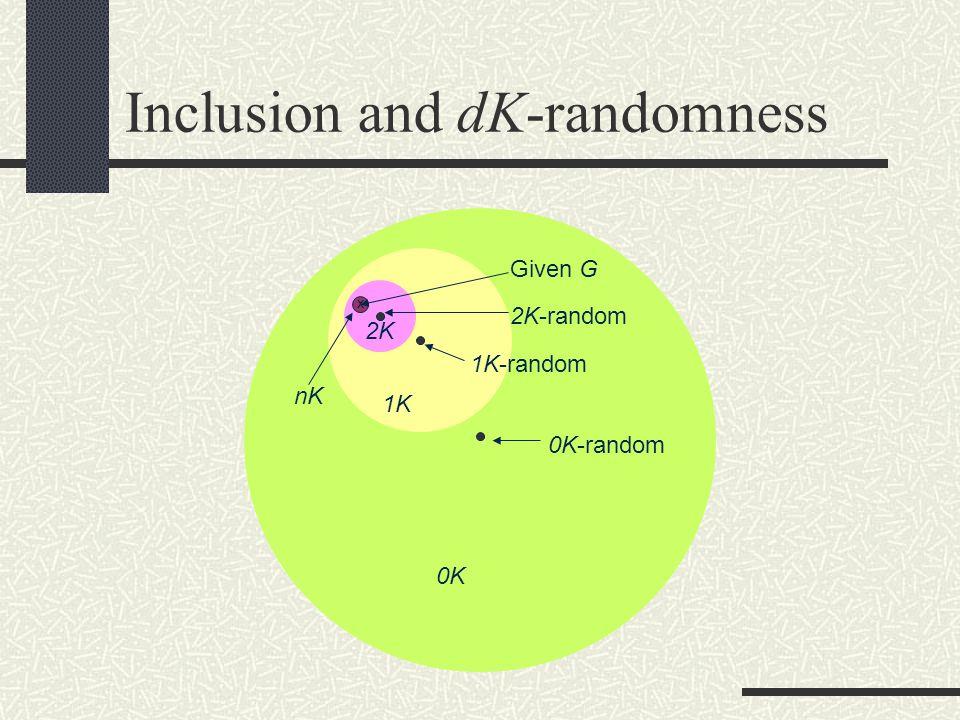 Inclusion and dK-randomness 2K X 0K 0K-random 1K Given G 1K-random nK 2K-random