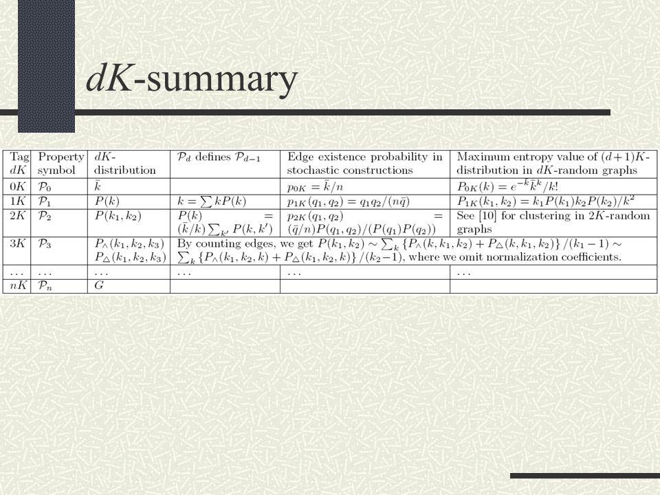 dK-summary