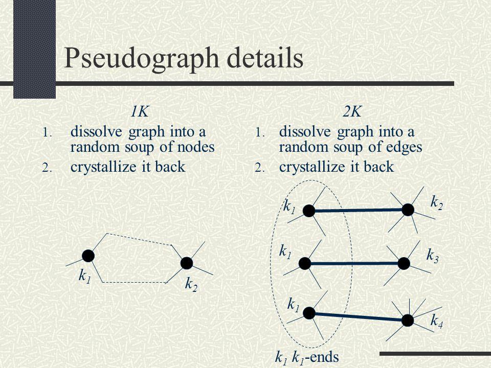 Pseudograph details 1K 1. dissolve graph into a random soup of nodes 2.