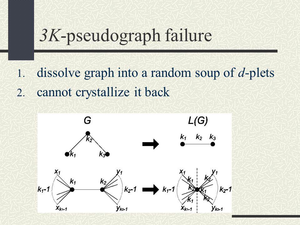 3K-pseudograph failure 1. dissolve graph into a random soup of d-plets 2.