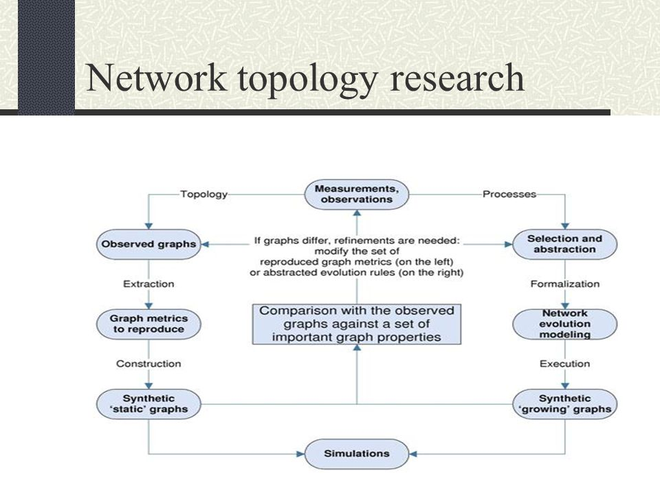 Important topology metrics Spectrum Distance distribution Betweenness distribution Degree distribution Assortativity Clustering