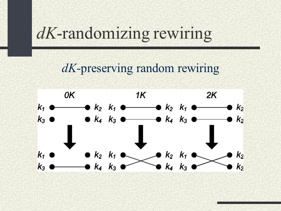 dK-randomizing rewiring dK-preserving random rewiring