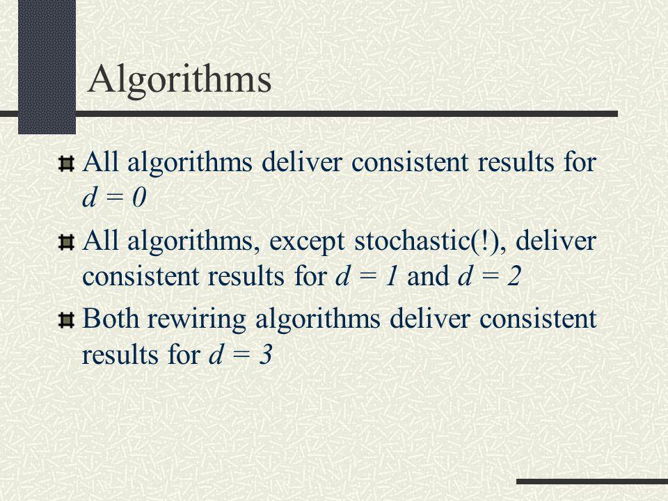 Algorithms All algorithms deliver consistent results for d = 0 All algorithms, except stochastic(!), deliver consistent results for d = 1 and d = 2 Both rewiring algorithms deliver consistent results for d = 3