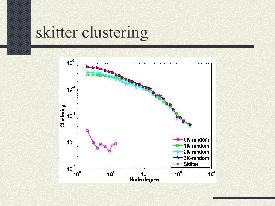 skitter clustering