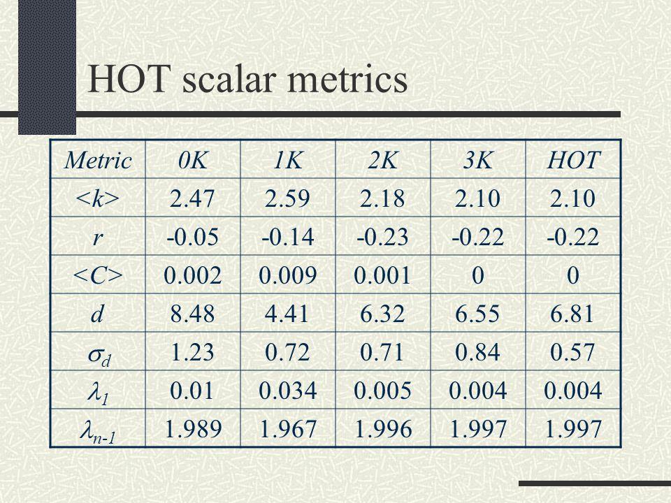 HOT scalar metrics Metric0K1K2K3KHOT 2.472.592.182.10 r-0.05-0.14-0.23-0.22 0.0020.0090.00100 d8.484.416.326.556.81 dd 1.230.720.710.840.57 1 0.010.0340.0050.004 n-1 1.9891.9671.9961.997