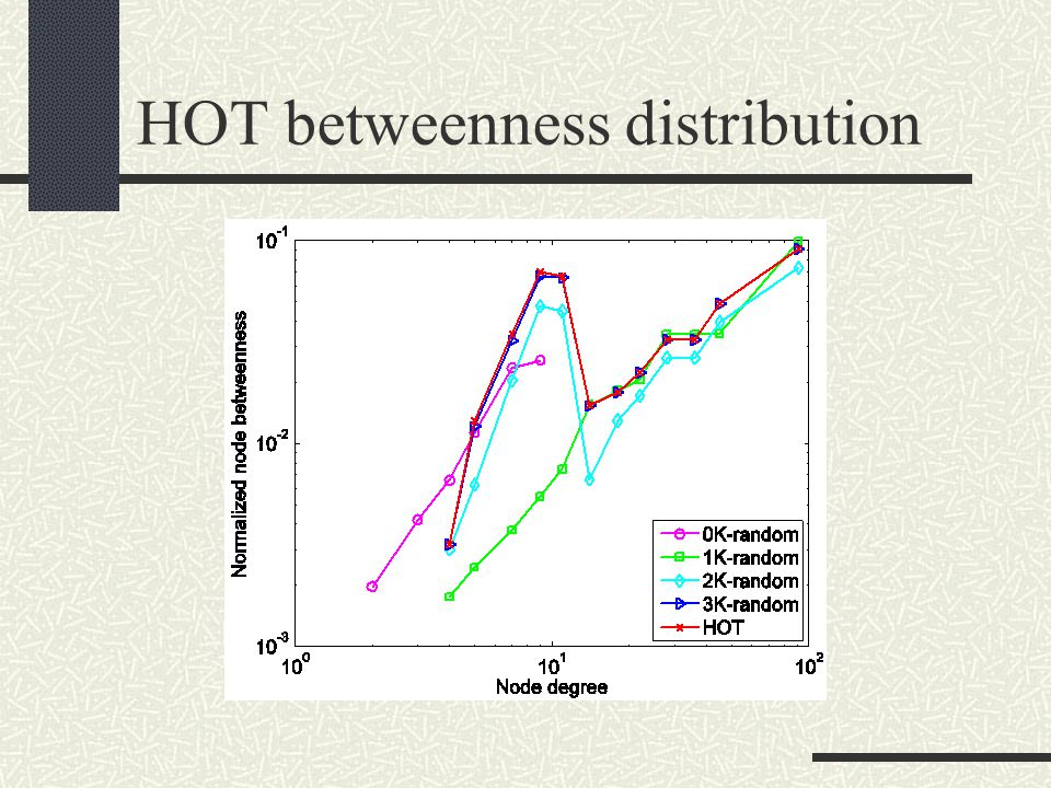 HOT betweenness distribution