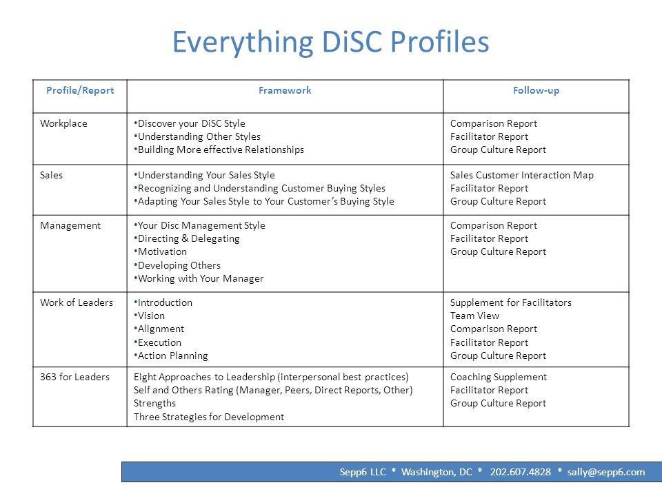 Everything DiSC Profiles Profile/ReportFrameworkFollow-up Workplace Discover your DiSC Style Understanding Other Styles Building More effective Relationships Comparison Report Facilitator Report Group Culture Report Sales Understanding Your Sales Style Recognizing and Understanding Customer Buying Styles Adapting Your Sales Style to Your Customer's Buying Style Sales Customer Interaction Map Facilitator Report Group Culture Report Management Your Disc Management Style Directing & Delegating Motivation Developing Others Working with Your Manager Comparison Report Facilitator Report Group Culture Report Work of Leaders Introduction Vision Alignment Execution Action Planning Supplement for Facilitators Team View Comparison Report Facilitator Report Group Culture Report 363 for LeadersEight Approaches to Leadership (interpersonal best practices) Self and Others Rating (Manager, Peers, Direct Reports, Other) Strengths Three Strategies for Development Coaching Supplement Facilitator Report Group Culture Report Sepp6 LLC * Washington, DC * 202.607.4828 * sally@sepp6.com