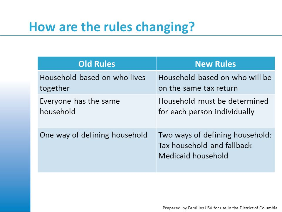 Prepared by Families USA for use in the District of Columbia How are the rules changing.