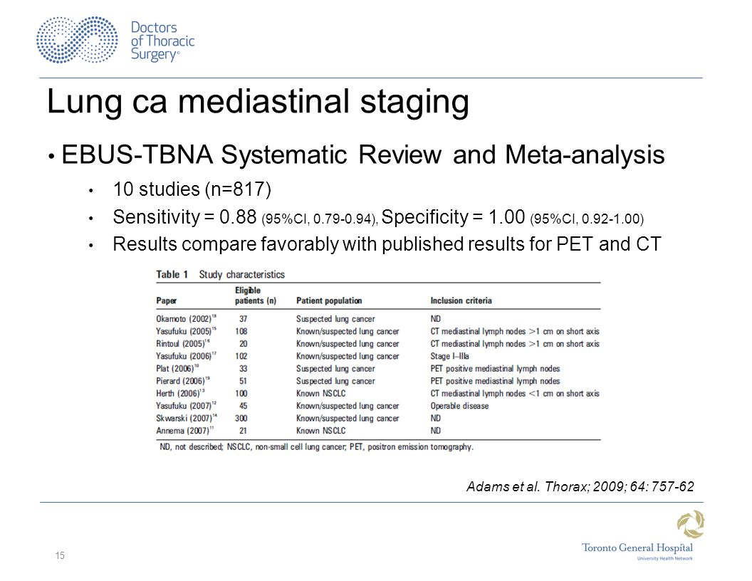 Lung ca mediastinal staging EBUS-TBNA Systematic Review and Meta-analysis 10 studies (n=817) Sensitivity = 0.88 (95%CI, 0.79-0.94), Specificity = 1.00 (95%CI, 0.92-1.00) Results compare favorably with published results for PET and CT 15 Adams et al.