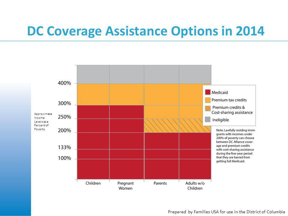 Prepared by Families USA for use in the District of Columbia DC Coverage Assistance Options in 2014 Approximate Income Levels as a Percent of Poverty