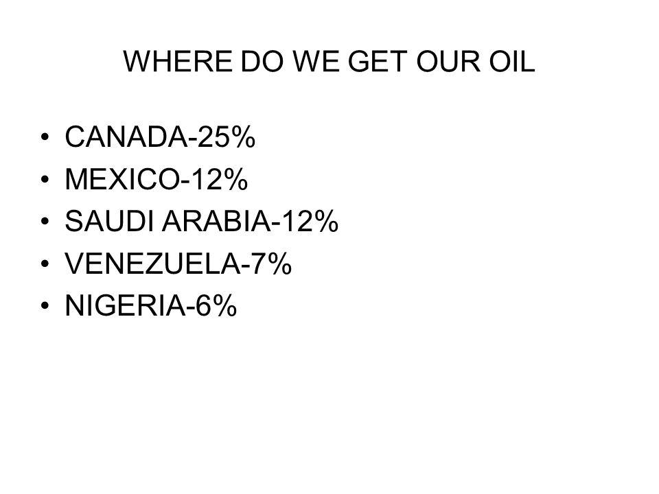 WHERE DO WE GET OUR OIL CANADA-25% MEXICO-12% SAUDI ARABIA-12% VENEZUELA-7% NIGERIA-6%