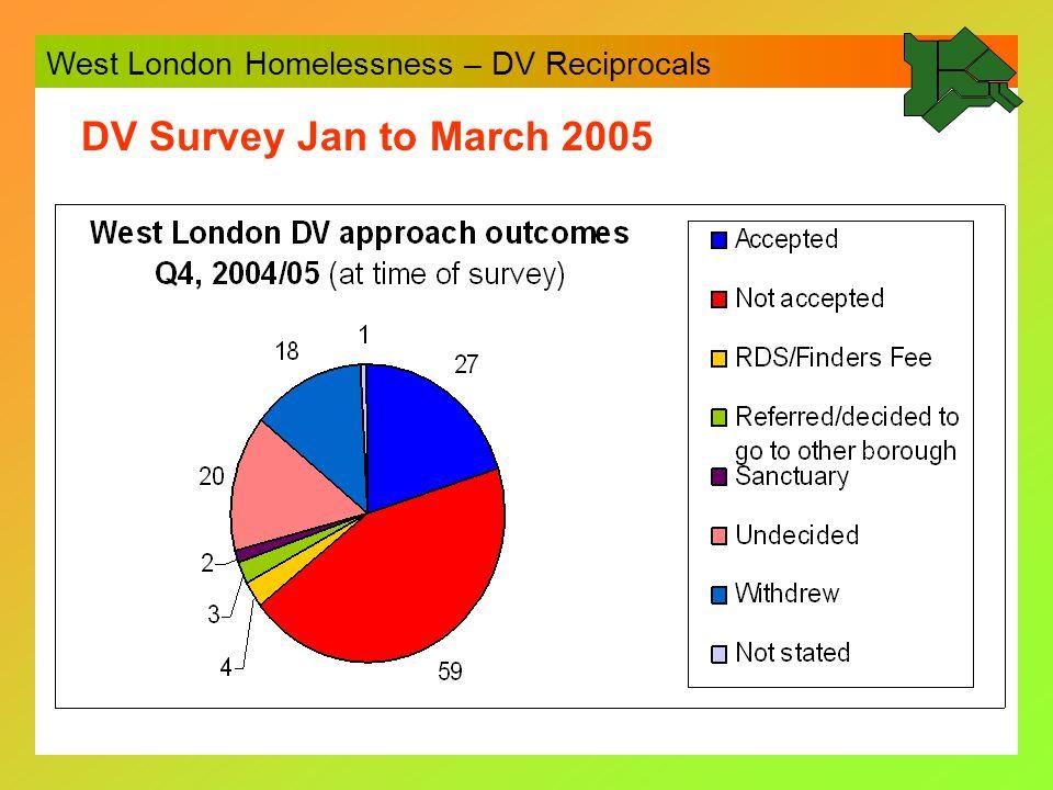 West London Homelessness – DV Reciprocals