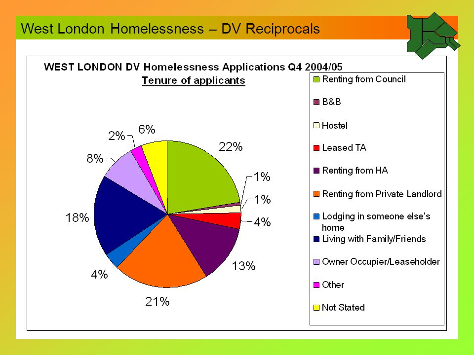 How we did it Sub-group of West London Homelessness Group drew up initial document Agreed by WL Homelessness Group Not Agreed by WL Allocations Group Sub-group of both groups agreed limited document as pilot.