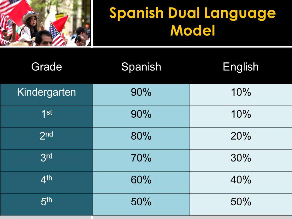 Spanish Dual Language Model GradeSpanishEnglish Kindergarten90%10% 1 st 90%10% 2 nd 80%20% 3 rd 70%30% 4 th 60%40% 5 th 50%