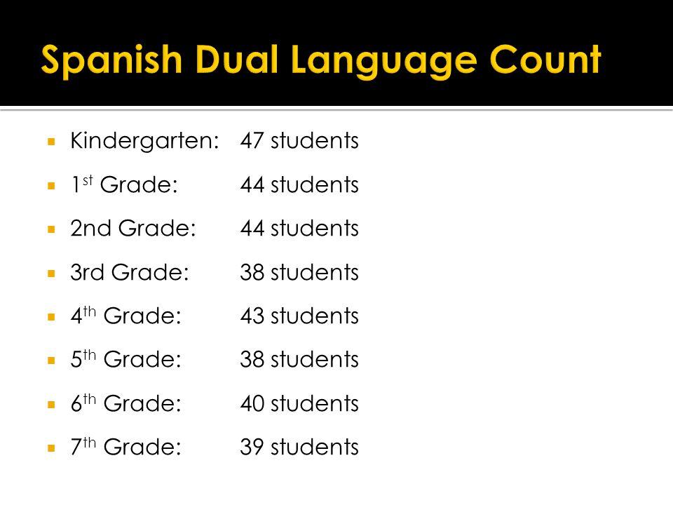  Kindergarten: 47 students  1 st Grade: 44 students  2nd Grade:44 students  3rd Grade: 38 students  4 th Grade: 43 students  5 th Grade: 38 students  6 th Grade: 40 students  7 th Grade: 39 students